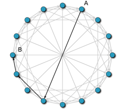 Visualisation of a Chord network: The routing path between nodes A and B. Each hop cuts the remaining distance in half (or better).