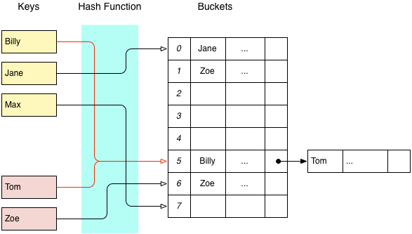 An example of closed addressing using an internal linked list. The first item in a bucket is stored in the hashtable itself, and acts as the head of a linked list.